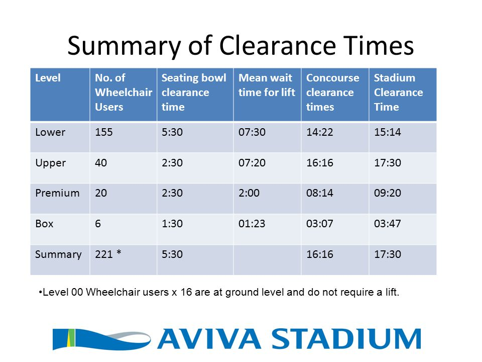 Summary of Clearance Times LevelNo.