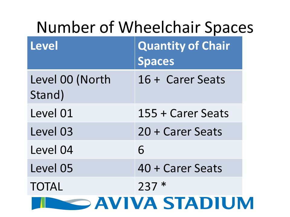 Number of Wheelchair Spaces LevelQuantity of Chair Spaces Level 00 (North Stand) 16 + Carer Seats Level 01155 + Carer Seats Level 0320 + Carer Seats L