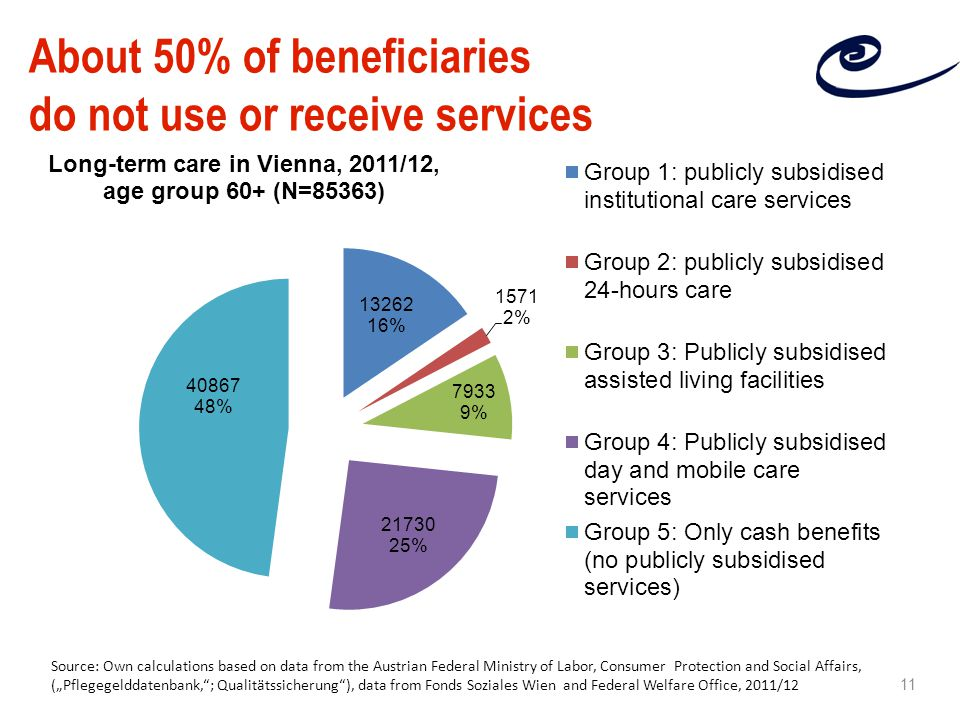 "About 50% of beneficiaries do not use or receive services Source: Own calculations based on data from the Austrian Federal Ministry of Labor, Consumer Protection and Social Affairs, (""Pflegegelddatenbank, ; Qualitätssicherung ), data from Fonds Soziales Wien and Federal Welfare Office, 2011/12 11"
