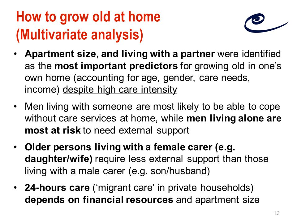 Apartment size, and living with a partner were identified as the most important predictors for growing old in one's own home (accounting for age, gender, care needs, income) despite high care intensity Men living with someone are most likely to be able to cope without care services at home, while men living alone are most at risk to need external support Older persons living with a female carer (e.g.