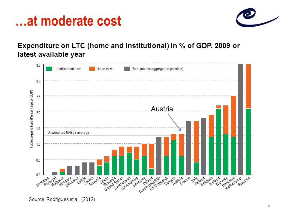 …at moderate cost Expenditure on LTC (home and institutional) in % of GDP, 2009 or latest available year Source: Rodrigues et al.