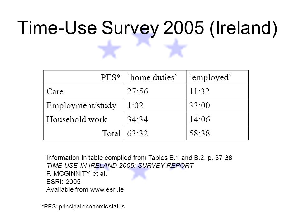 Time-Use Survey 2005 (Ireland) PES*'home duties''employed' Care27:5611:32 Employment/study1:0233:00 Household work34:3414:06 Total63:3258:38 *PES: principal economic status Information in table compiled from Tables B.1 and B.2, p.