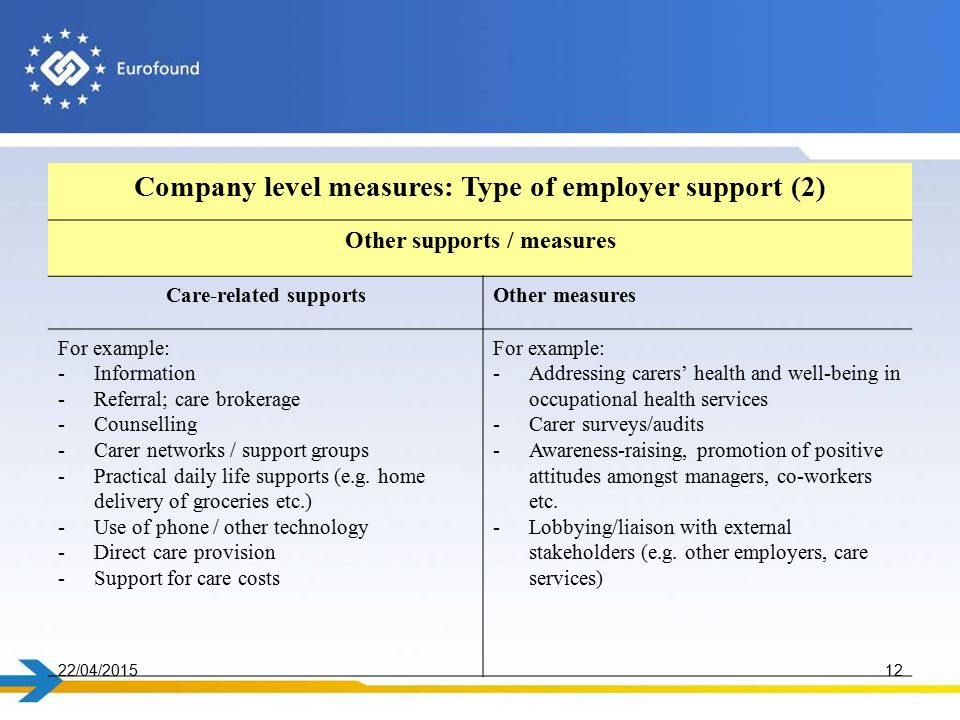 22/04/201512 Company level measures: Type of employer support (2) Other supports / measures Care-related supportsOther measures For example: -Information -Referral; care brokerage -Counselling -Carer networks / support groups -Practical daily life supports (e.g.
