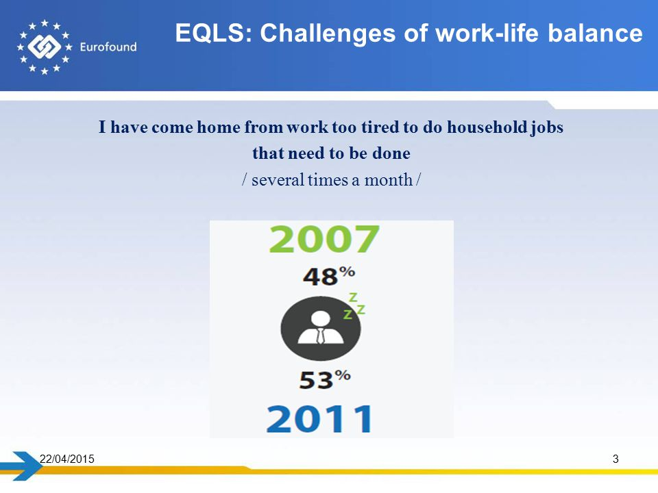 22/04/20153 I have come home from work too tired to do household jobs that need to be done / several times a month / EQLS: Challenges of work-life balance