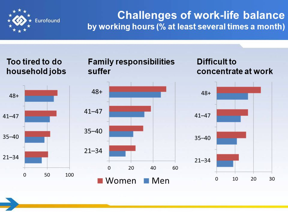 Challenges of work-life balance by working hours (% at least several times a month) Too tired to do household jobs Family responsibilities suffer Difficult to concentrate at work