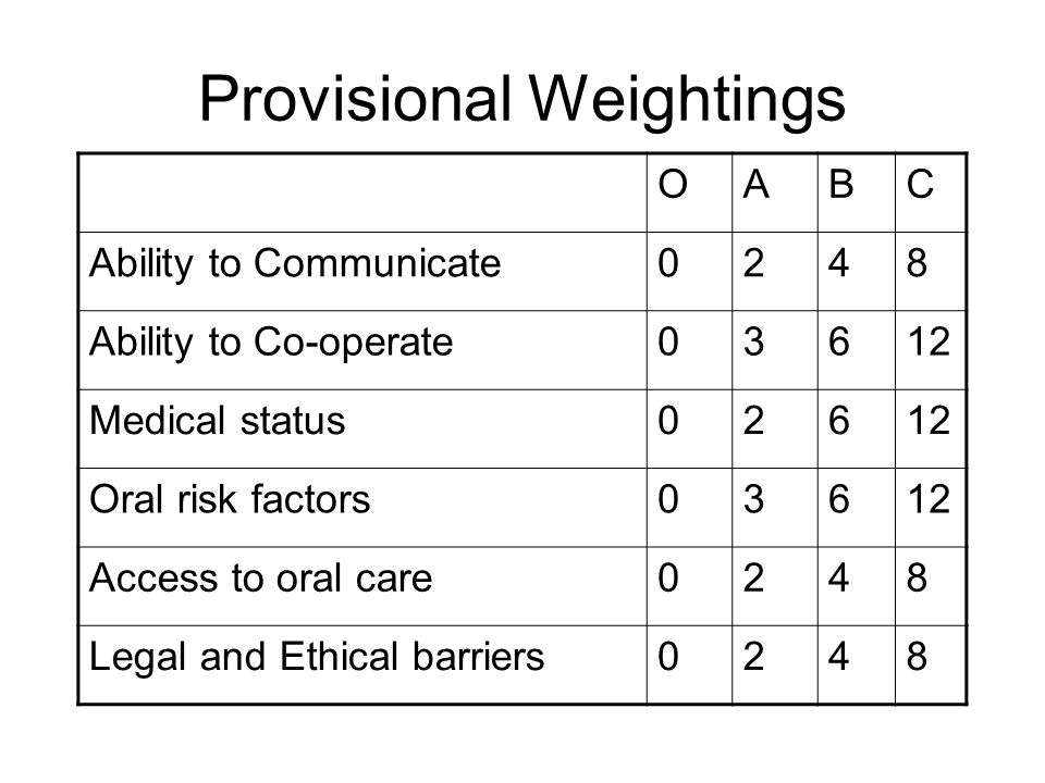 Provisional Weightings OABC Ability to Communicate0248 Ability to Co-operate03612 Medical status02612 Oral risk factors03612 Access to oral care0248 L