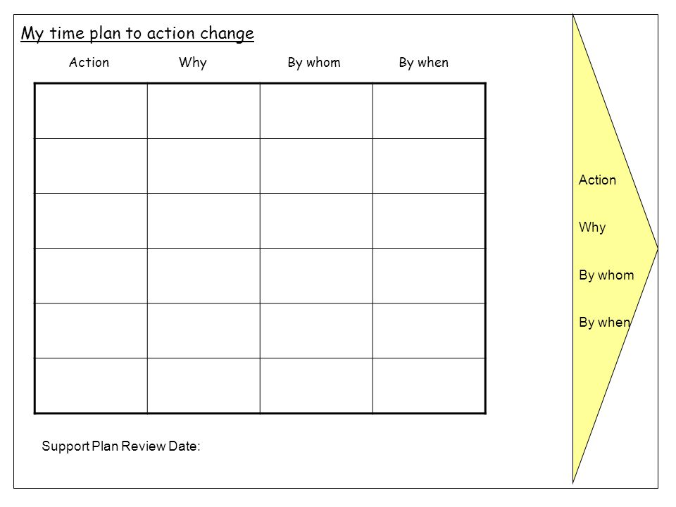 My time plan to action change Action Why By whom By when Action Why By whom By when Support Plan Review Date: