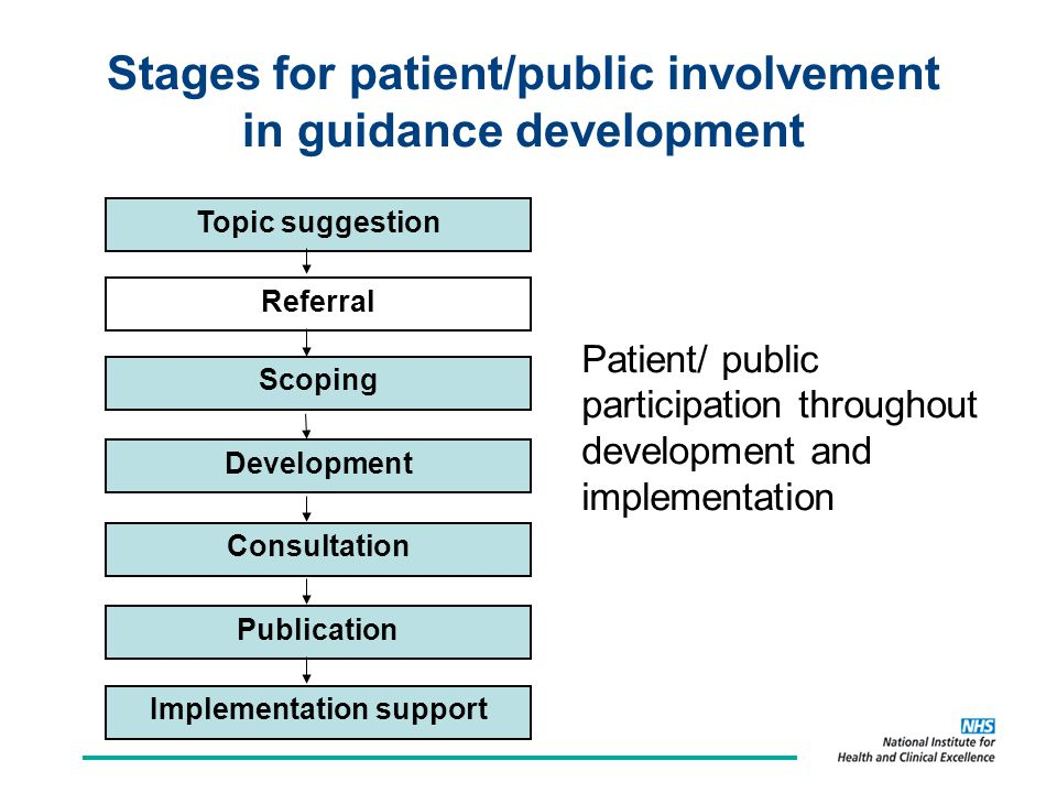Stages for patient/public involvement in guidance development Patient/ public participation throughout development and implementation Topic suggestion Referral Scoping Development Consultation Publication Implementation support