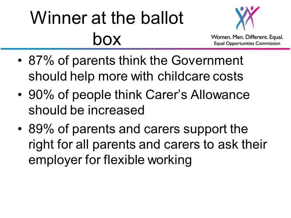 Winner at the ballot box 87% of parents think the Government should help more with childcare costs 90% of people think Carer's Allowance should be increased 89% of parents and carers support the right for all parents and carers to ask their employer for flexible working