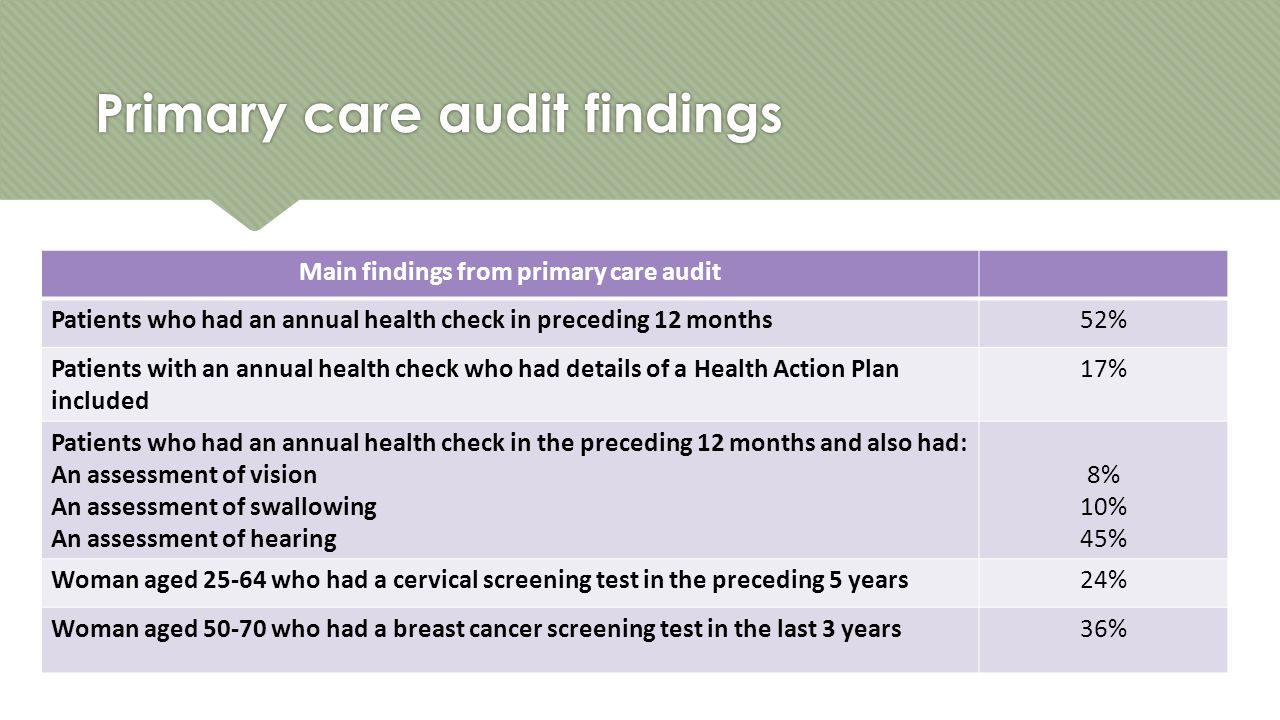Primary care audit findings Main findings from primary care audit Patients who had an annual health check in preceding 12 months52% Patients with an annual health check who had details of a Health Action Plan included 17% Patients who had an annual health check in the preceding 12 months and also had: An assessment of vision An assessment of swallowing An assessment of hearing 8% 10% 45% Woman aged 25-64 who had a cervical screening test in the preceding 5 years24% Woman aged 50-70 who had a breast cancer screening test in the last 3 years36%