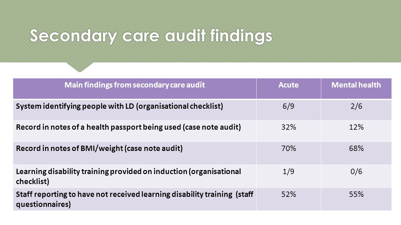 Secondary care audit findings Main findings from secondary care auditAcuteMental health System identifying people with LD (organisational checklist)6/92/6 Record in notes of a health passport being used (case note audit)32%12% Record in notes of BMI/weight (case note audit)70%68% Learning disability training provided on induction (organisational checklist) 1/90/6 Staff reporting to have not received learning disability training (staff questionnaires) 52%55%