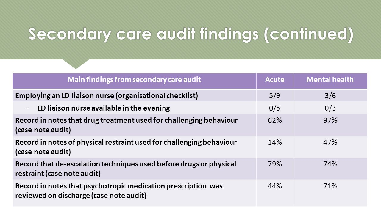 Secondary care audit findings (continued) Main findings from secondary care auditAcuteMental health Employing an LD liaison nurse (organisational checklist)5/93/6 − LD liaison nurse available in the evening0/50/3 Record in notes that drug treatment used for challenging behaviour (case note audit) 62%97% Record in notes of physical restraint used for challenging behaviour (case note audit) 14%47% Record that de-escalation techniques used before drugs or physical restraint (case note audit) 79%74% Record in notes that psychotropic medication prescription was reviewed on discharge (case note audit) 44%71%
