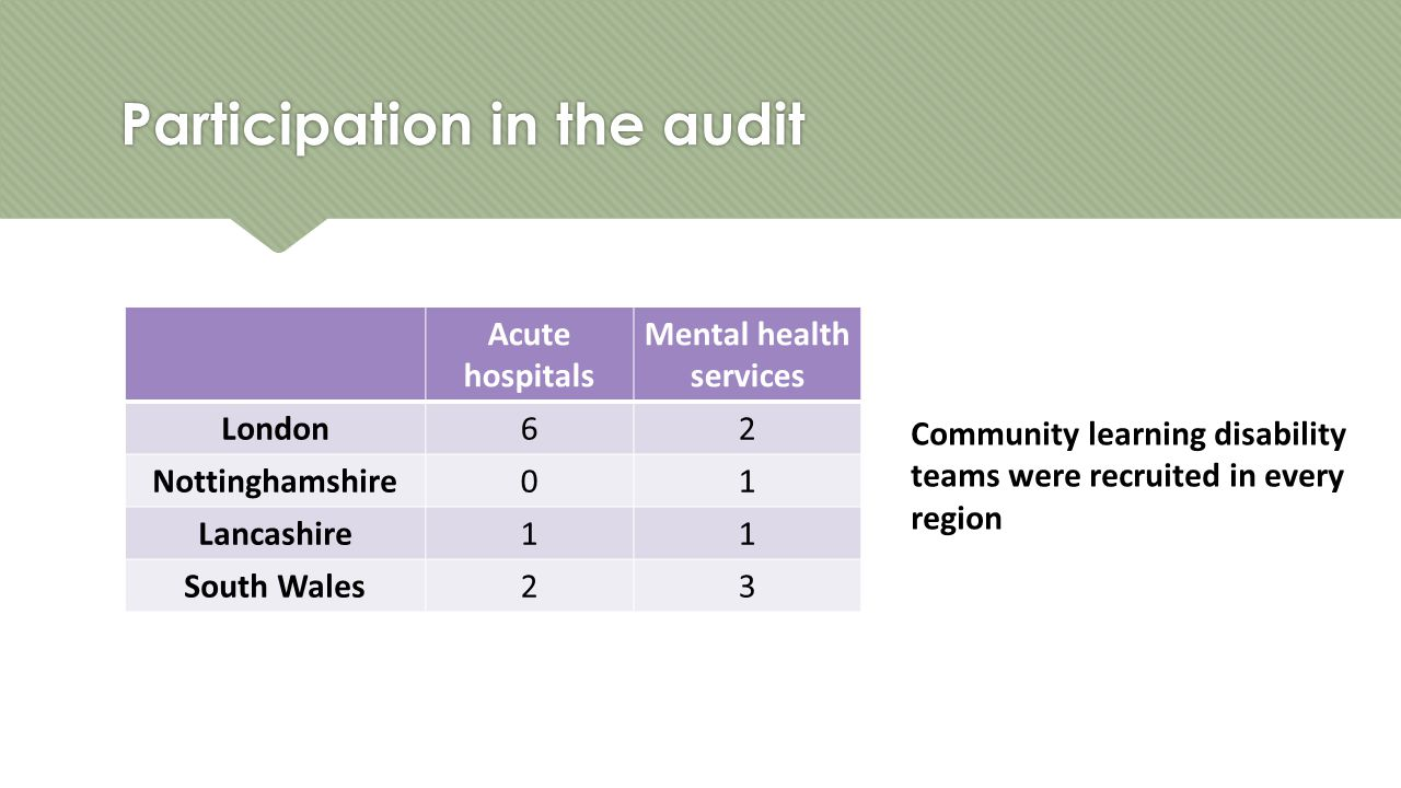 Participation in the audit Acute hospitals Mental health services London62 Nottinghamshire01 Lancashire11 South Wales23 Community learning disability teams were recruited in every region