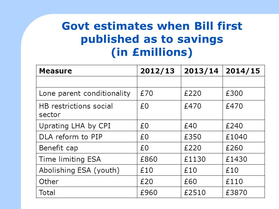 Govt estimates when Bill first published as to savings (in £millions) Measure2012/132013/142014/15 Lone parent conditionality£70£220£300 HB restrictio