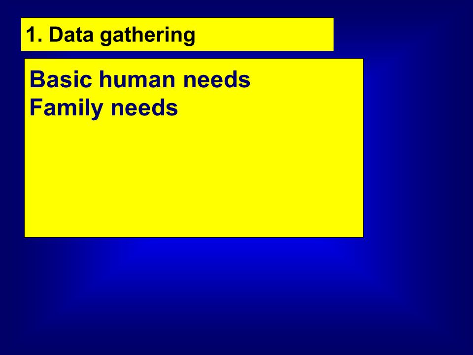 1. Data gathering Basic human needs Family needs