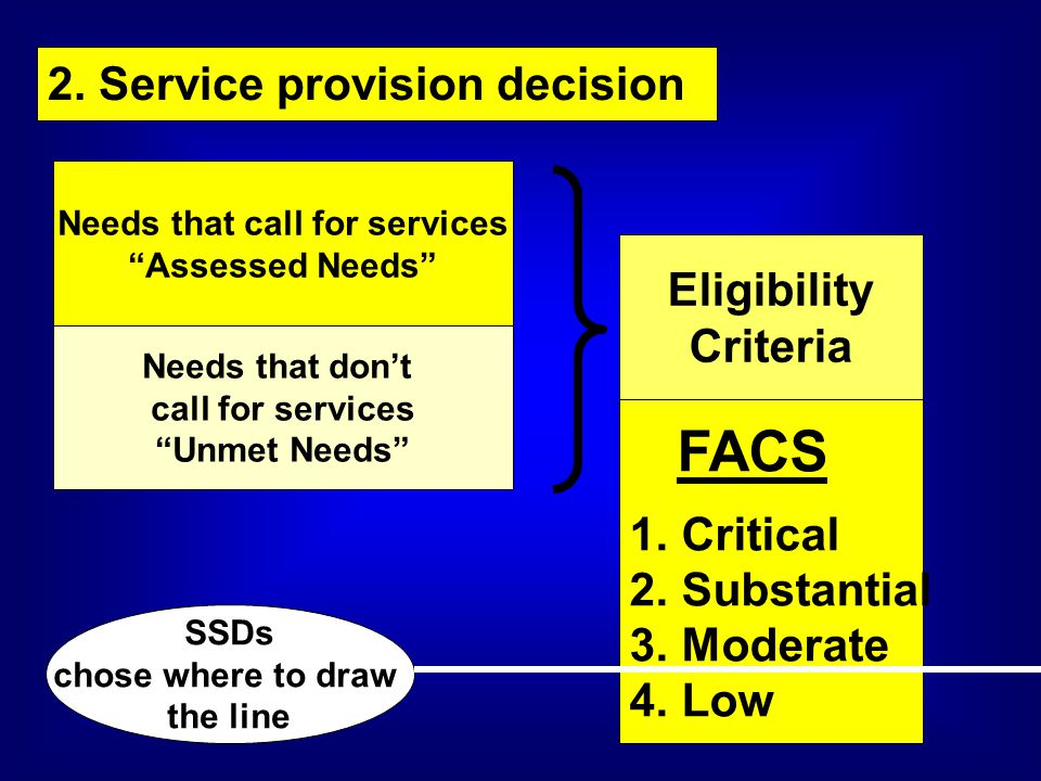 """2. Service provision decision Needs that call for services """"Assessed Needs"""" Needs that don't call for services """"Unmet Needs"""" Eligibility Criteria FACS"""