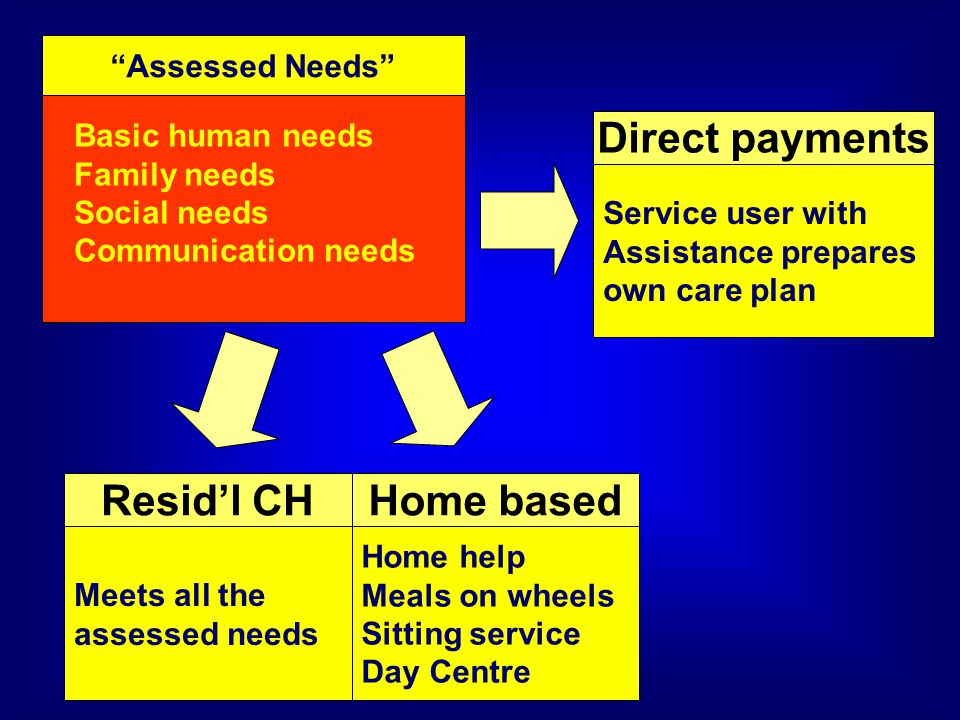 Assessed Needs Basic human needs Family needs Social needs Communication needs Meets all the assessed needs Resid'l CHHome based Home help Meals on wheels Sitting service Day Centre Direct payments Service user with Assistance prepares own care plan