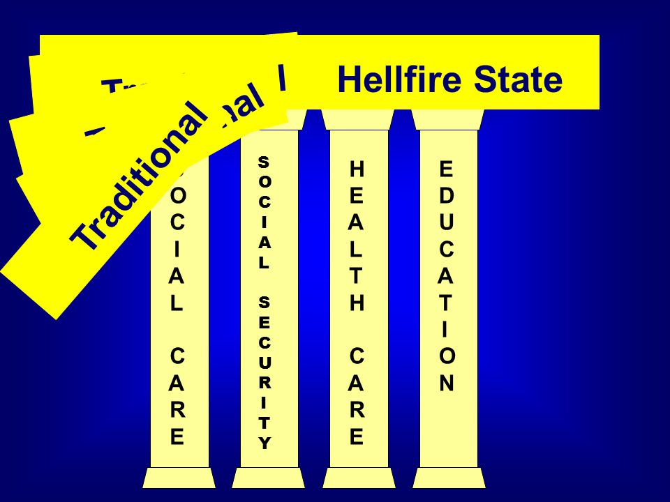 S O C I A L C A R E H E A L T H C A R E E D U C A T I O N S O C I A L S E C U R I T Y Traditional Welfare State Hellfire State Traditional