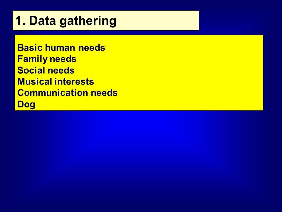 1. Data gathering Basic human needs Family needs Social needs Musical interests Communication needs Dog