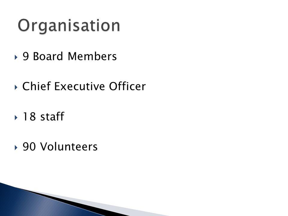  9 Board Members  Chief Executive Officer  18 staff  90 Volunteers
