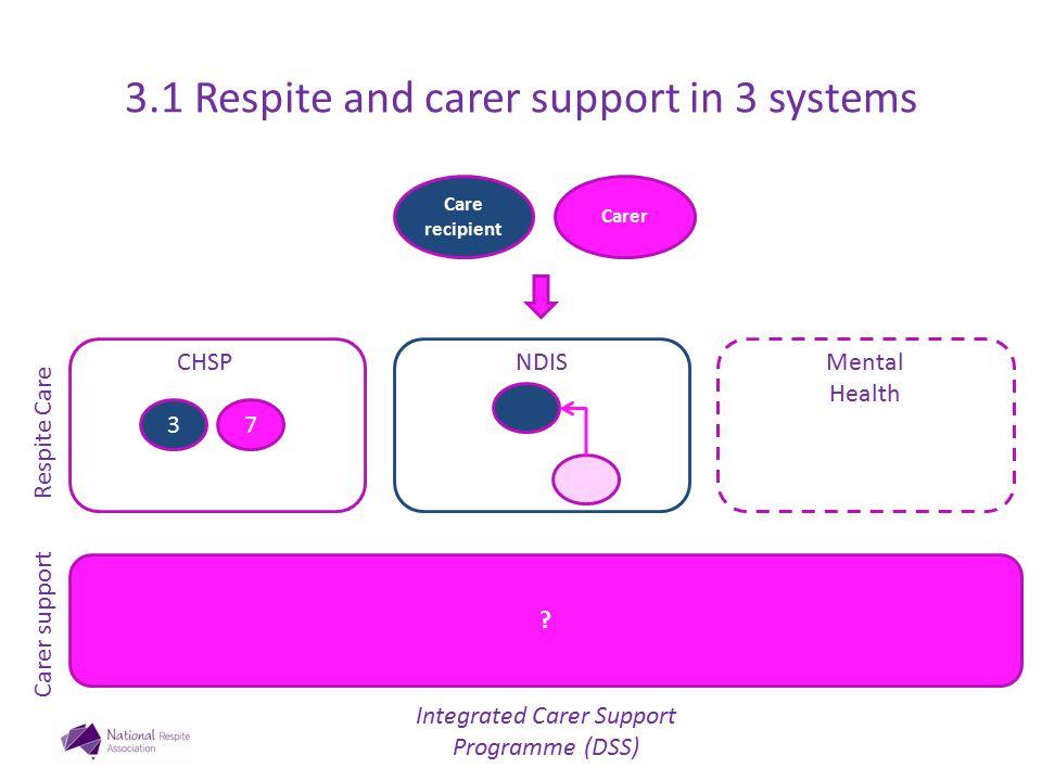 Carer Care recipient Respite Care Carer support .