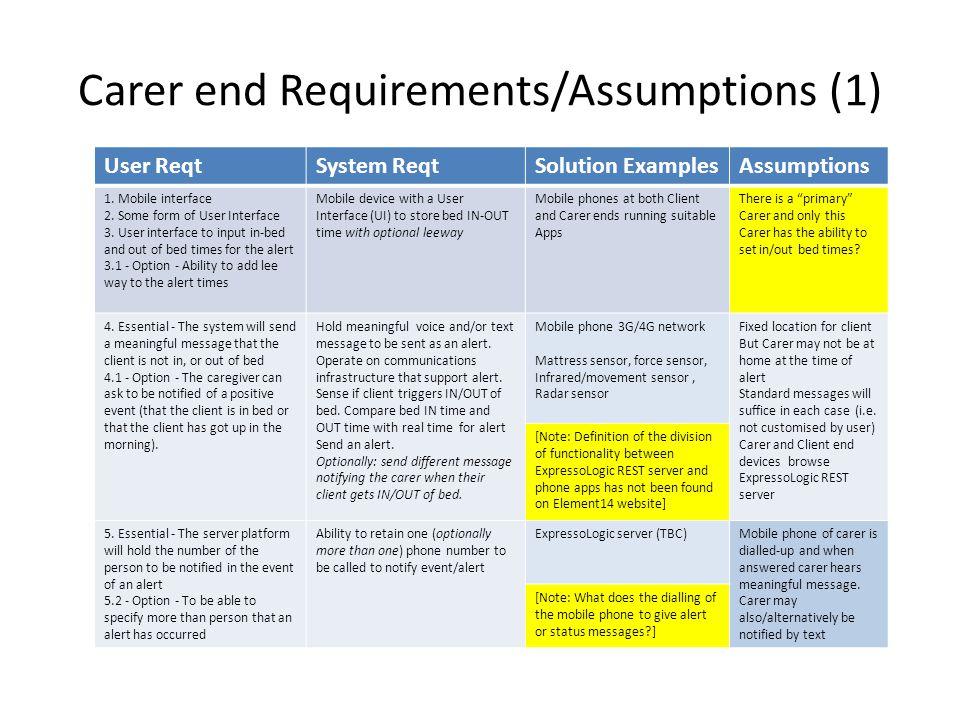 Carer end Requirements/Assumptions (1) User ReqtSystem ReqtSolution ExamplesAssumptions 1.