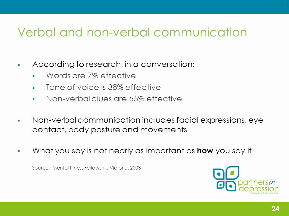 Verbal and non-verbal communication  According to research, in a conversation:  Words are 7% effective  Tone of voice is 38% effective  Non-verbal clues are 55% effective  Non-verbal communication includes facial expressions, eye contact, body posture and movements  What you say is not nearly as important as how you say it Source: Mental Illness Fellowship Victoria, 2003 24