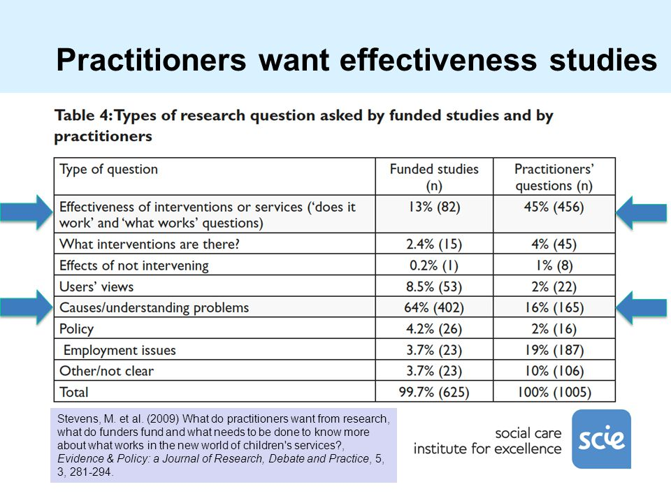 Stevens, M. et al. (2009) What do practitioners want from research, what do funders fund and what needs to be done to know more about what works in th