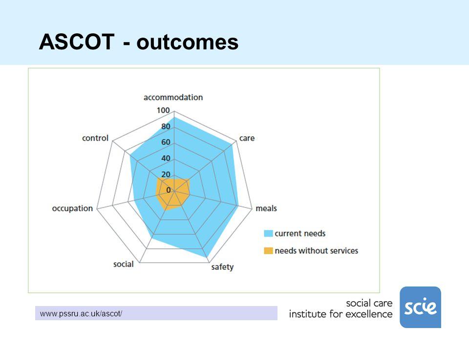 ASCOT - outcomes www.pssru.ac.uk/ascot/