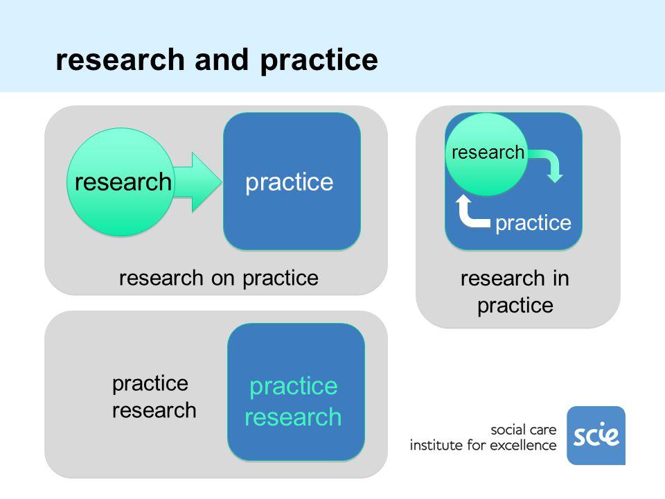 research and practice researchpractice research on practice practice research practice research practice research in practice