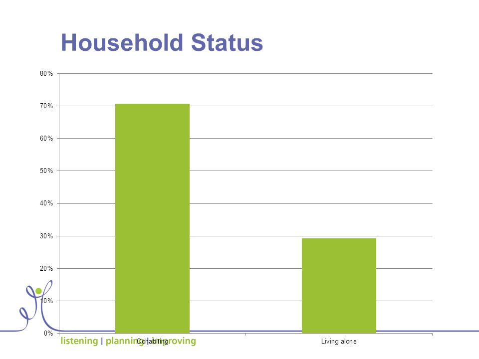 Household Status