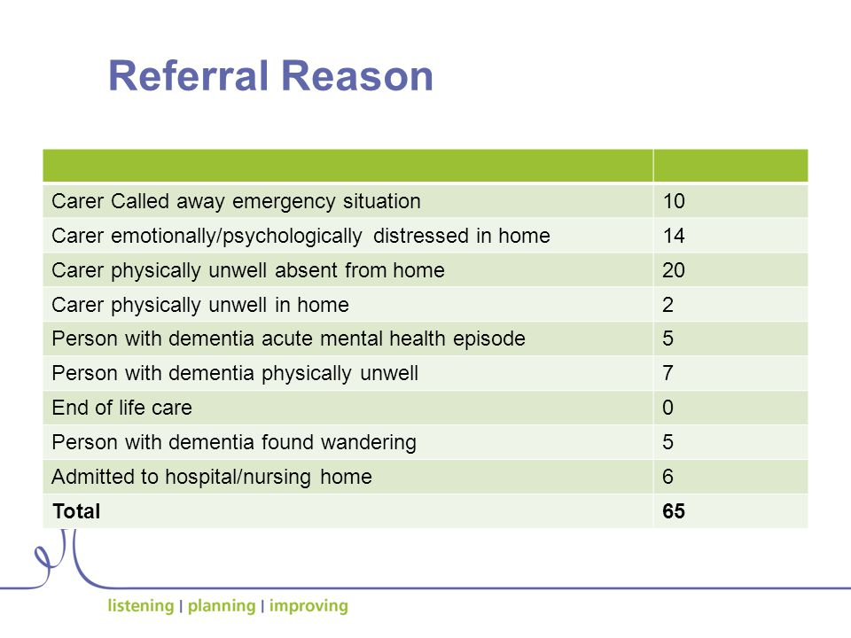 Referral Reason Carer Called away emergency situation10 Carer emotionally/psychologically distressed in home14 Carer physically unwell absent from home20 Carer physically unwell in home2 Person with dementia acute mental health episode5 Person with dementia physically unwell7 End of life care0 Person with dementia found wandering5 Admitted to hospital/nursing home6 Total65