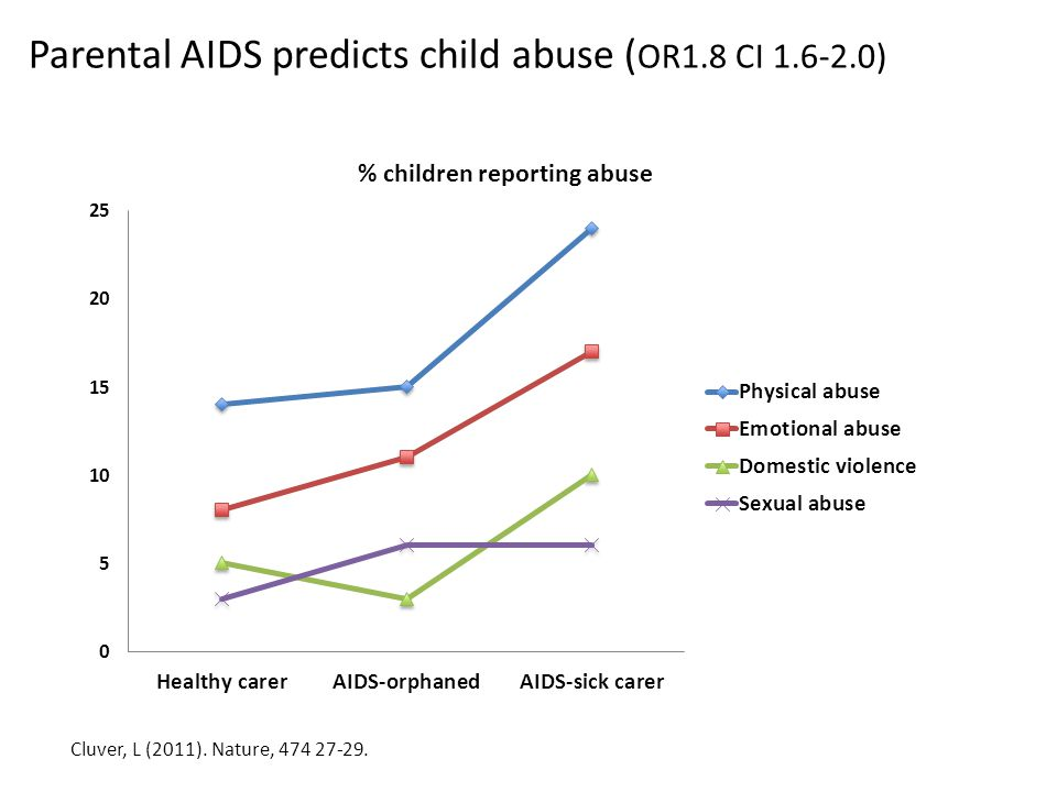 Cluver, L (2011). Nature, 474 27-29. Parental AIDS predicts child abuse ( OR1.8 CI 1.6-2.0)