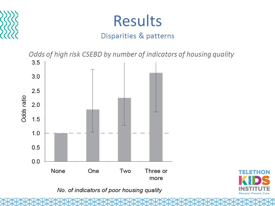 Results Disparities & patterns Odds of high risk CSEBD by number of indicators of housing quality