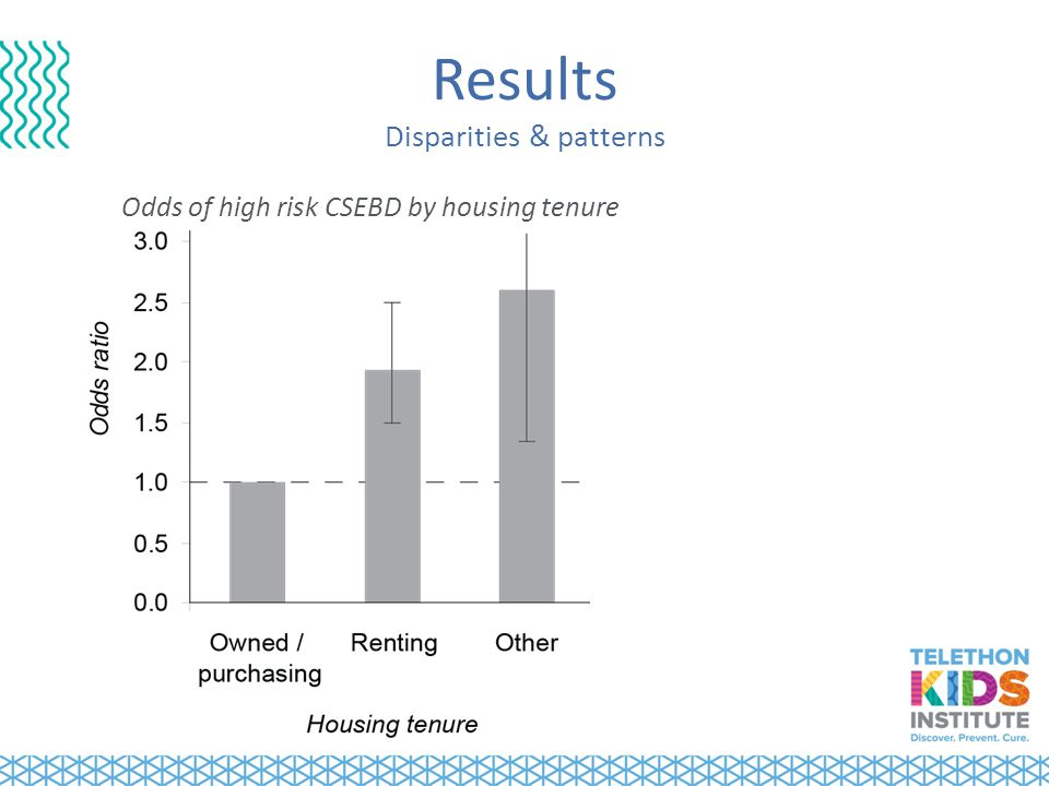 Results Disparities & patterns Odds of high risk CSEBD by housing tenure