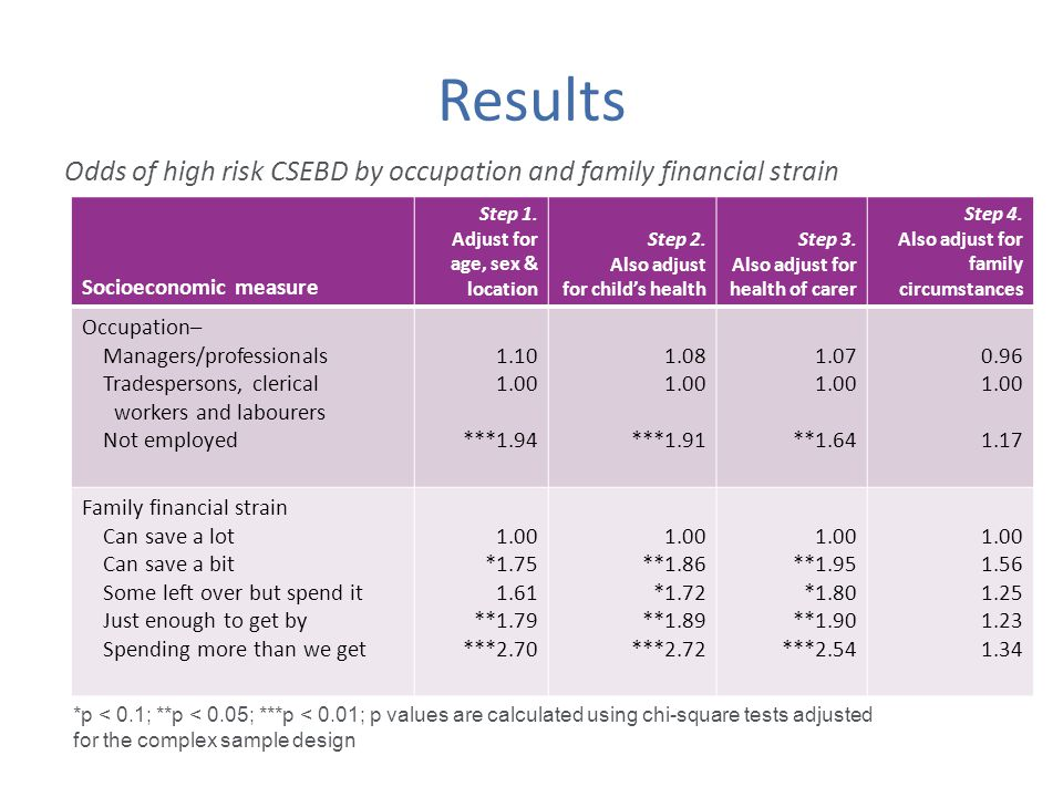 Results Odds of high risk CSEBD by occupation and family financial strain *p < 0.1; **p < 0.05; ***p < 0.01; p values are calculated using chi-square tests adjusted for the complex sample design Socioeconomic measure Step 1.