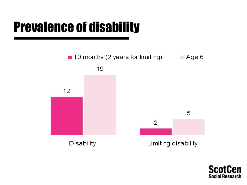 Prevalence of disability