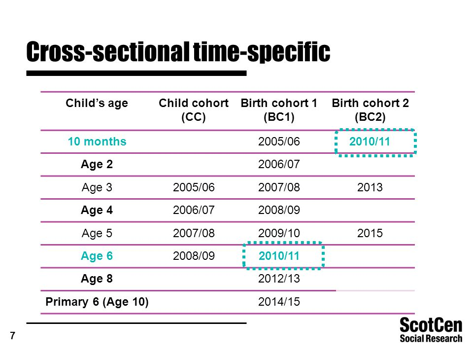 7 Cross-sectional time-specific Child's ageChild cohort (CC) Birth cohort 1 (BC1) Birth cohort 2 (BC2) 10 months2005/062010/11 Age 22006/07 Age 32005/062007/082013 Age 42006/072008/09 Age 52007/082009/102015 Age 62008/092010/11 Age 82012/13 Primary 6 (Age 10)2014/15