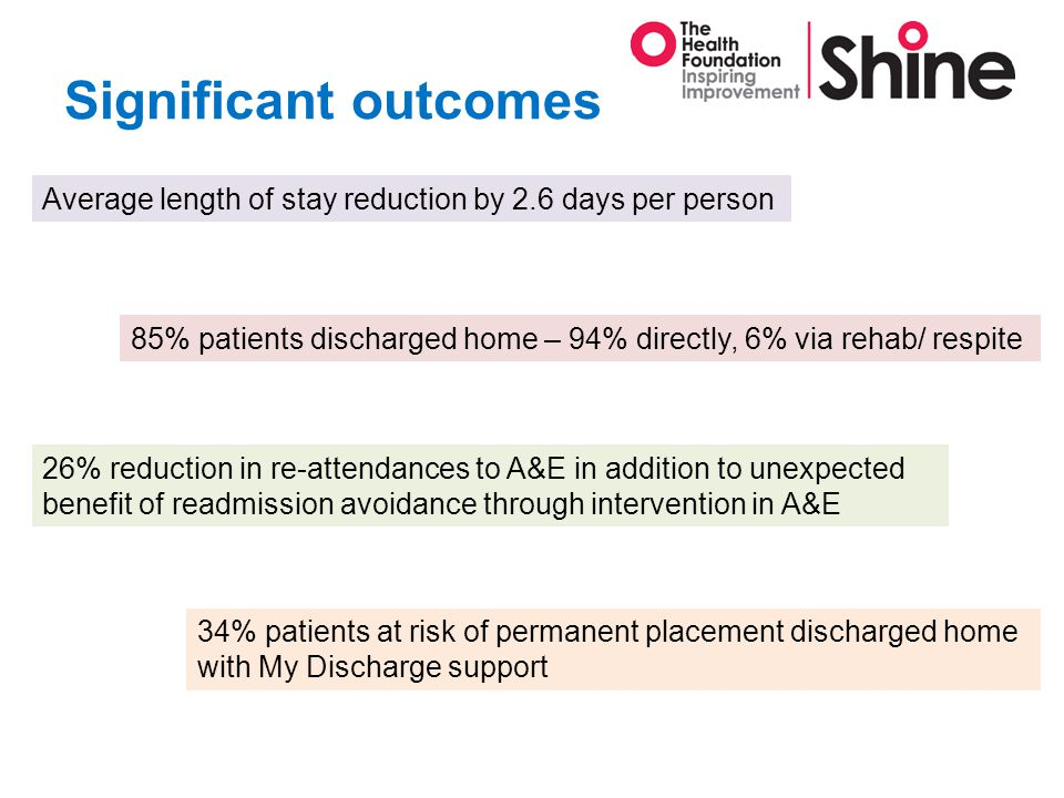 Significant outcomes Average length of stay reduction by 2.6 days per person 85% patients discharged home – 94% directly, 6% via rehab/ respite 26% reduction in re-attendances to A&E in addition to unexpected benefit of readmission avoidance through intervention in A&E 34% patients at risk of permanent placement discharged home with My Discharge support