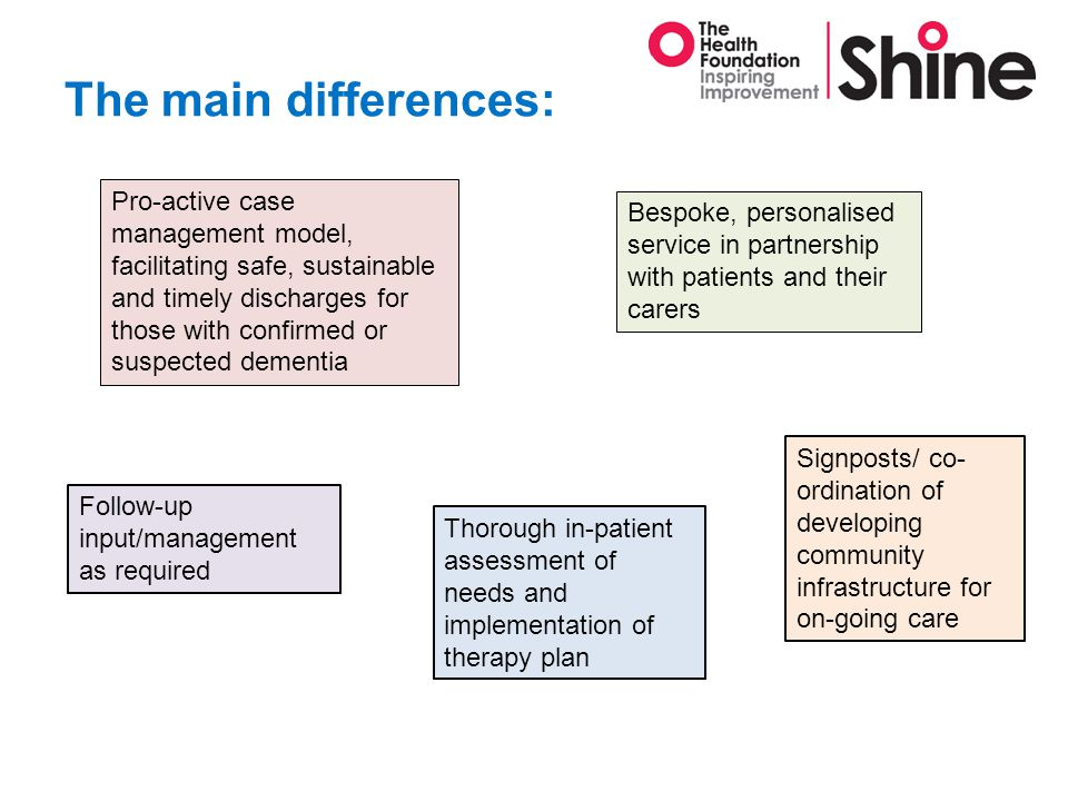 The main differences: Pro-active case management model, facilitating safe, sustainable and timely discharges for those with confirmed or suspected dementia Bespoke, personalised service in partnership with patients and their carers Thorough in-patient assessment of needs and implementation of therapy plan Signposts/ co- ordination of developing community infrastructure for on-going care Follow-up input/management as required
