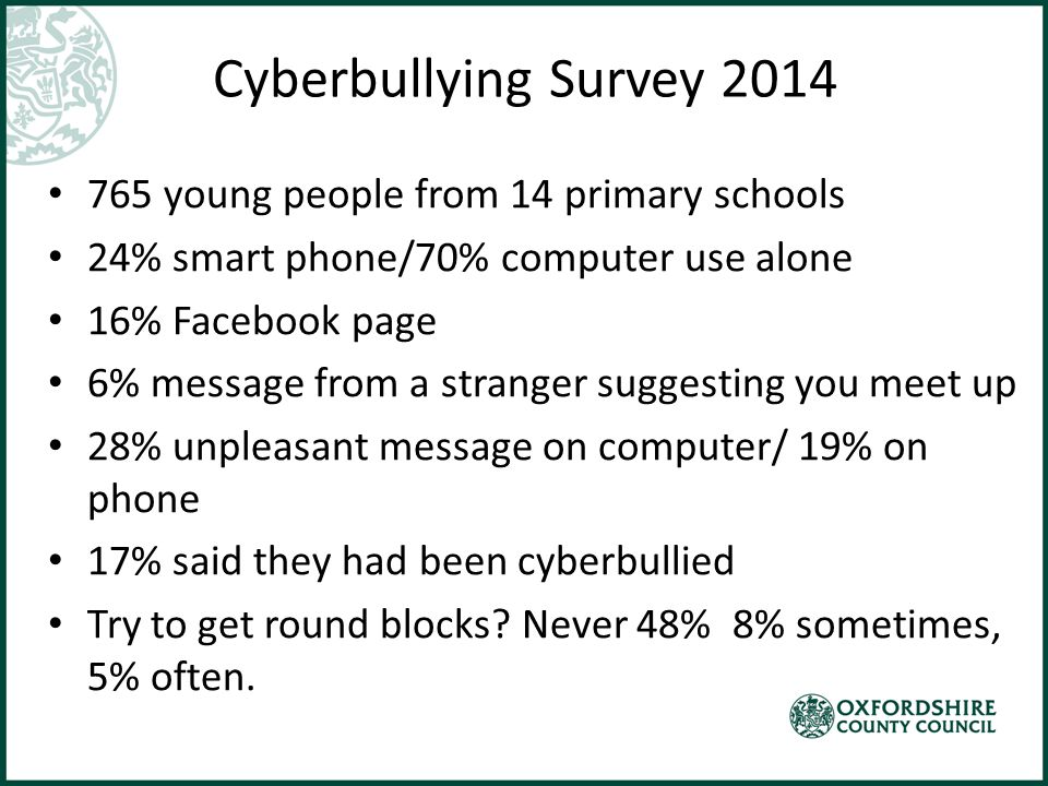 Cyberbullying Survey 2014 765 young people from 14 primary schools 24% smart phone/70% computer use alone 16% Facebook page 6% message from a stranger suggesting you meet up 28% unpleasant message on computer/ 19% on phone 17% said they had been cyberbullied Try to get round blocks.