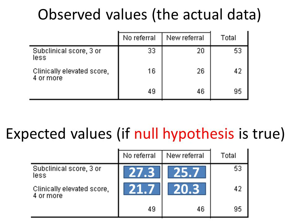 Observed values (the actual data) Expected values (if null hypothesis is true) 27.325.7 21.720.3