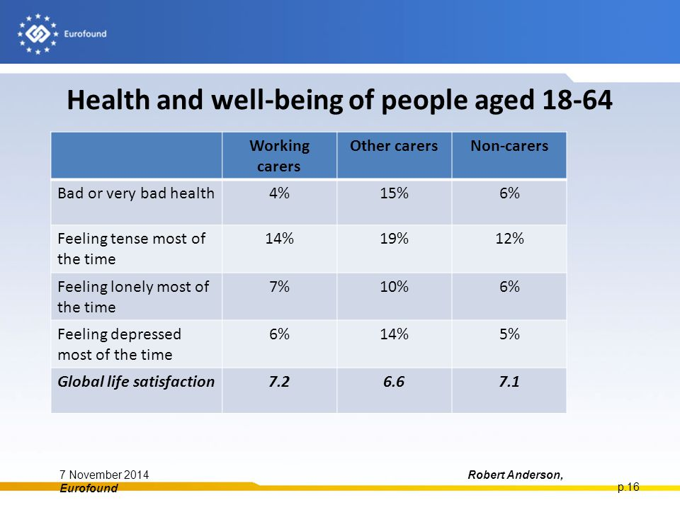 Health and well-being of people aged 18-64 7 November 2014Robert Anderson, Eurofound p.16 Working carers Other carersNon-carers Bad or very bad health