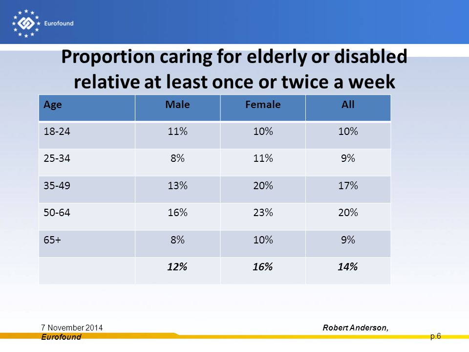 Proportion caring for elderly or disabled relative at least once or twice a week 7 November 2014Robert Anderson, Eurofound p.6 AgeMaleFemaleAll 18-2411%10% 25-348%11%9% 35-4913%20%17% 50-6416%23%20% 65+8%10%9% 12%16%14%