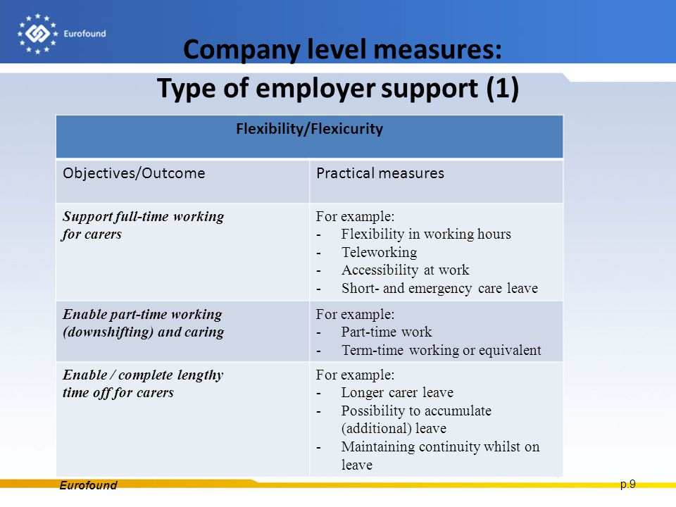 Company level measures: Type of employer support (1) 6 November 2014Robert Anderson, Eurofound p.9 Flexibility/Flexicurity Objectives/OutcomePractical measures Support full-time working for carers For example: -Flexibility in working hours -Teleworking -Accessibility at work -Short- and emergency care leave Enable part-time working (downshifting) and caring For example: -Part-time work -Term-time working or equivalent Enable / complete lengthy time off for carers For example: -Longer carer leave -Possibility to accumulate (additional) leave -Maintaining continuity whilst on leave