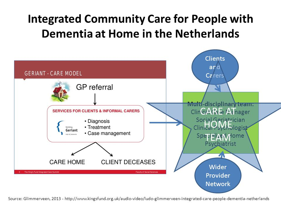 Integrated Community Care for People with Dementia at Home in the Netherlands Multi-disciplinary team: Clinical Case Manager Social Geriatrician Clinical Psychologist Specialised Home Psychiatrist Source: Glimmerveen, 2013 - http://www.kingsfund.org.uk/audio-video/ludo-glimmerveen-integrated-care-people-dementia-netherlands Clients and Carers Wider Provider Network CARE AT HOME TEAM