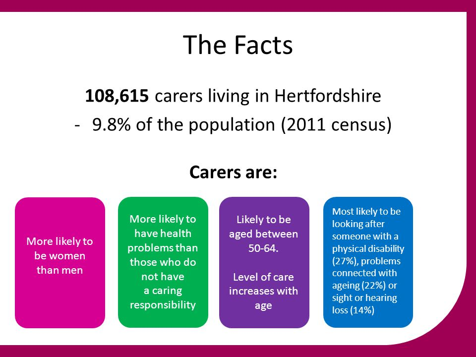 The Facts 108,615 carers living in Hertfordshire -9.8% of the population (2011 census) Carers are: More likely to be women than men More likely to hav