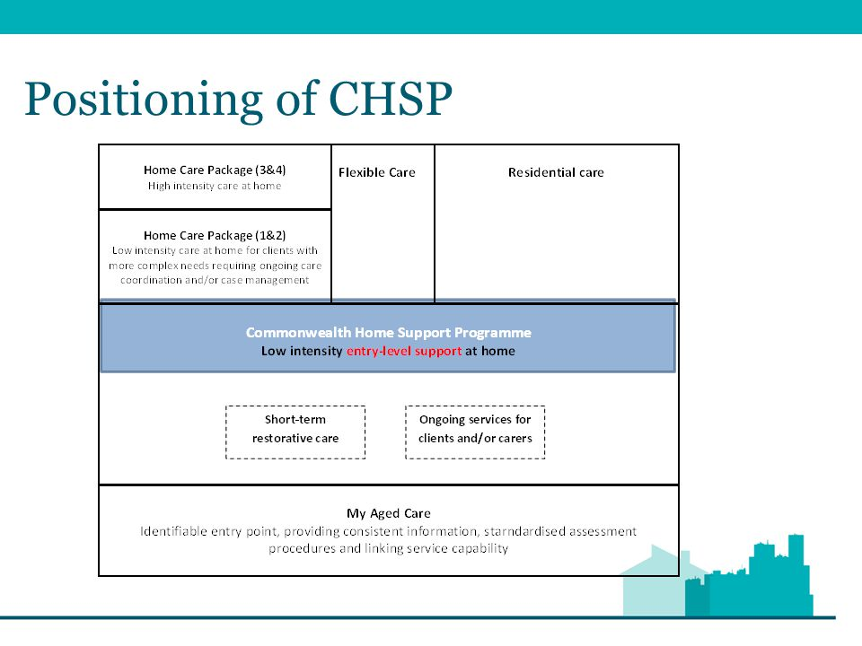 Positioning of CHSP