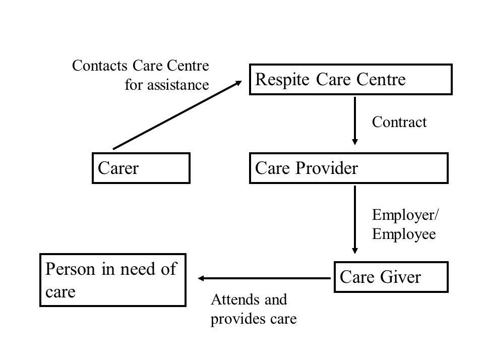Respite Care Centre Care Provider Care Giver Person in need of care Carer