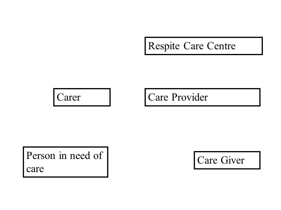 Respite Care Centre Care Provider Care Giver Person in need of care Carer Red = Tort
